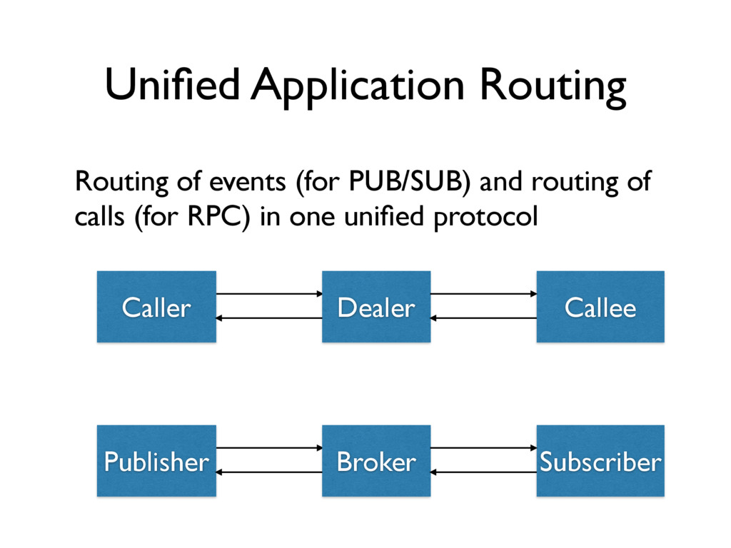 Unified Application Routing Routing of events (f...