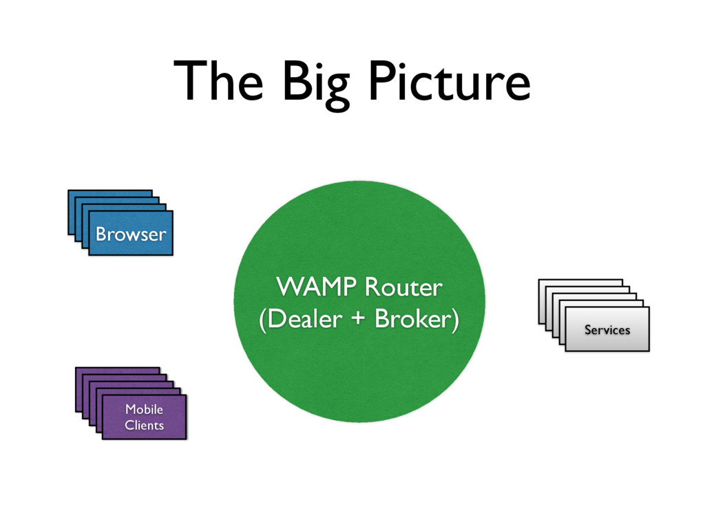 The Big Picture WAMP Router (Dealer + Broker) B...