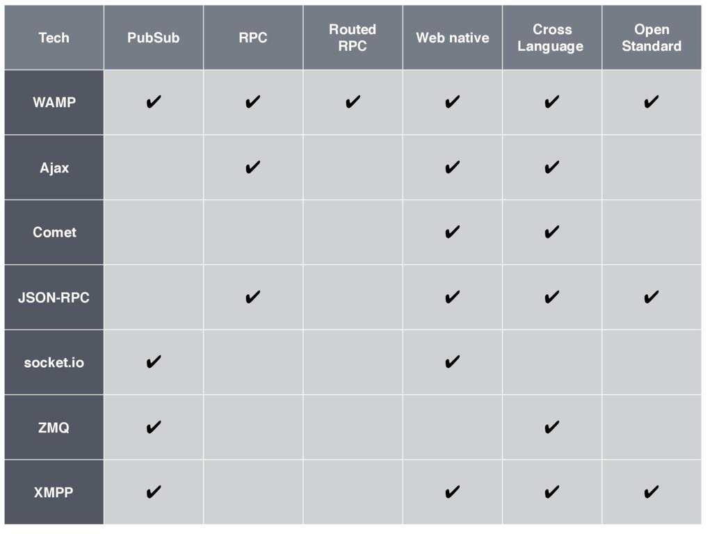 Tech PubSub RPC Routed RPC Web native Cross Lan...