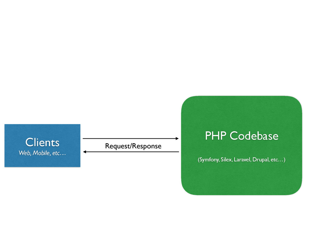 PHP Codebase (Symfony, Silex, Laravel, Drupal,...