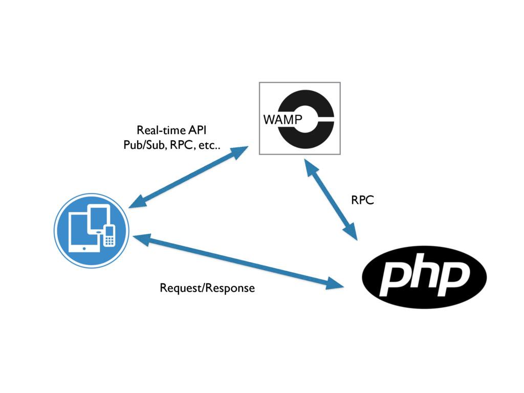 Request/Response Real-time API Pub/Sub, RPC, e...