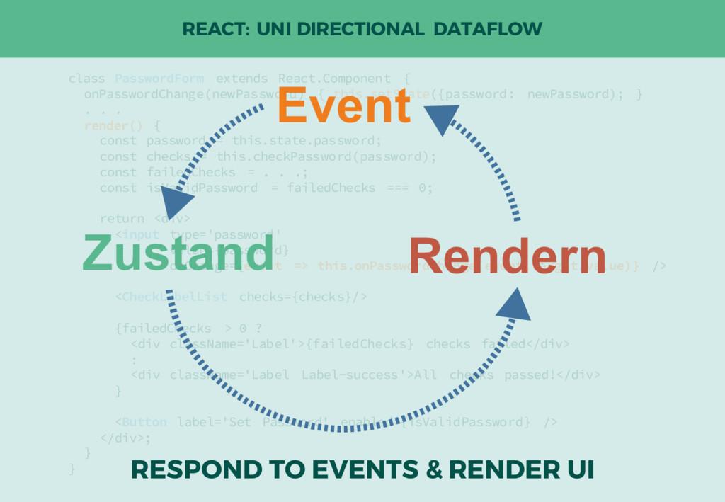 REACT: UNI DIRECTIONAL DATAFLOW class PasswordF...