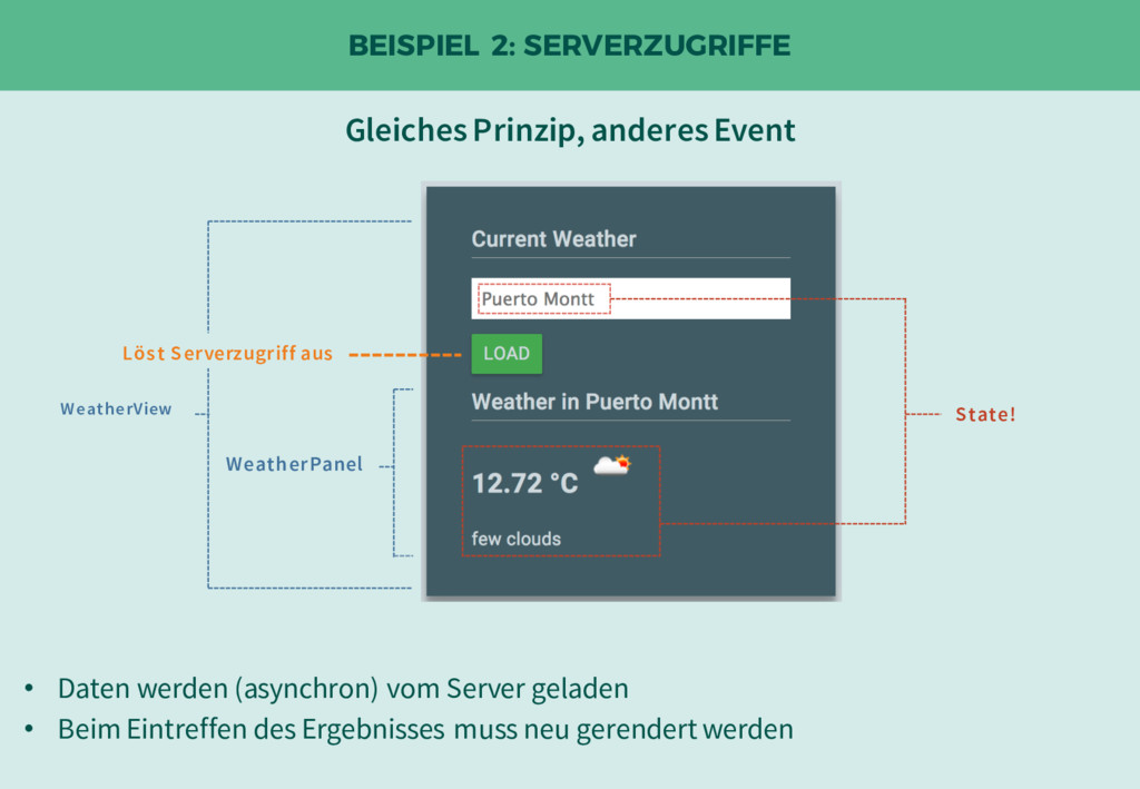 BEISPIEL 2: SERVERZUGRIFFE Löst Serverzugriff a...