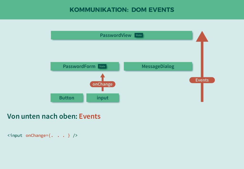 KOMMUNIKATION: DOM EVENTS Von unten nach oben: ...