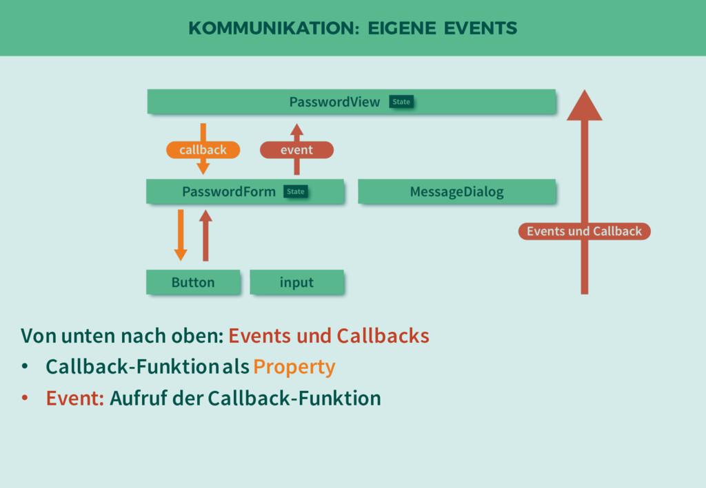 KOMMUNIKATION: EIGENE EVENTS Von unten nach obe...