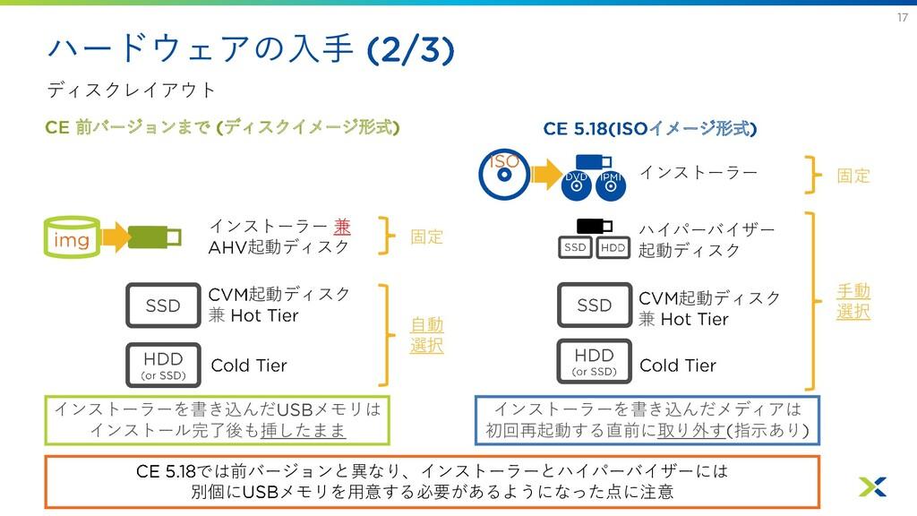 ハードウェアの入手 ディスクレイアウト インストーラー 兼 起動ディスク 起動ディスク 兼 ハ...
