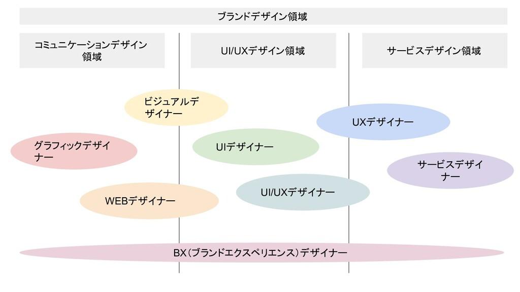 コミュニケーションデザイン 領域 UI/UXデザイン領域 サービスデザイン領域 ブランドデザイ...