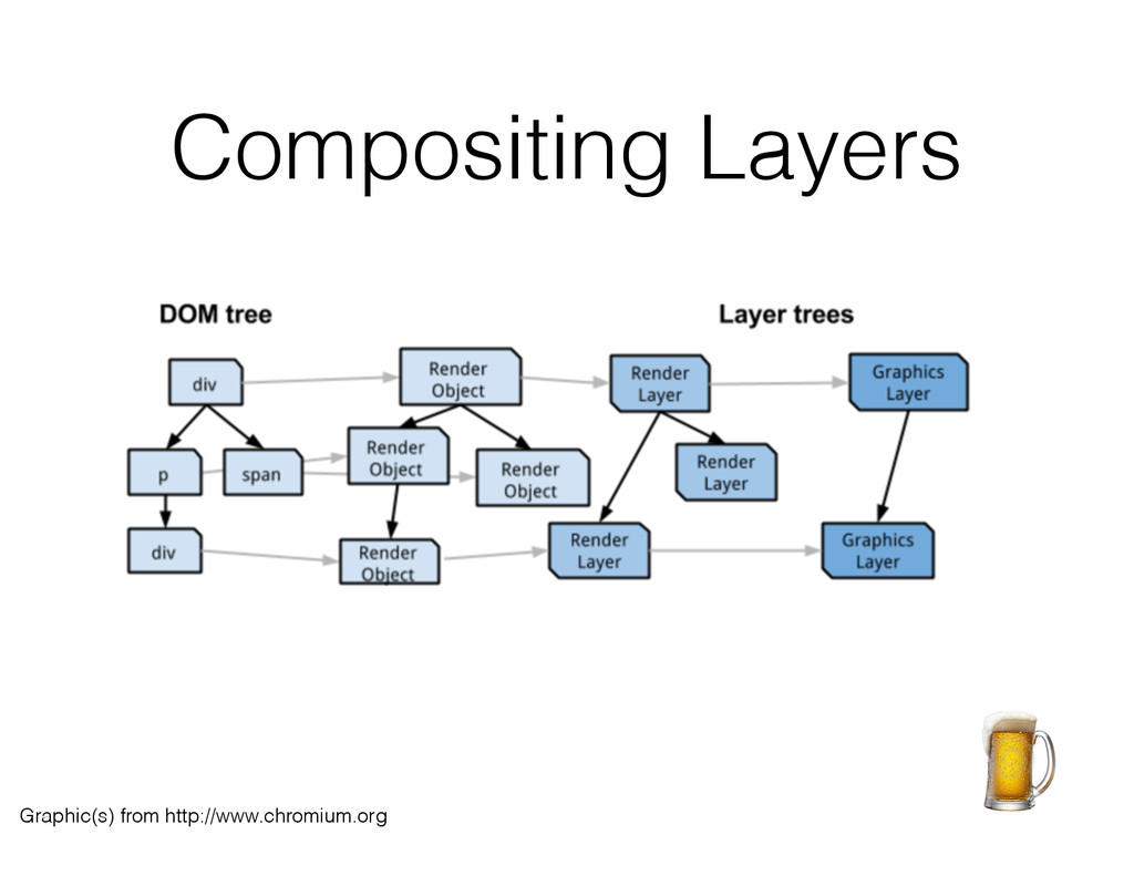 Compositing Layers Graphic(s) from http://www.c...