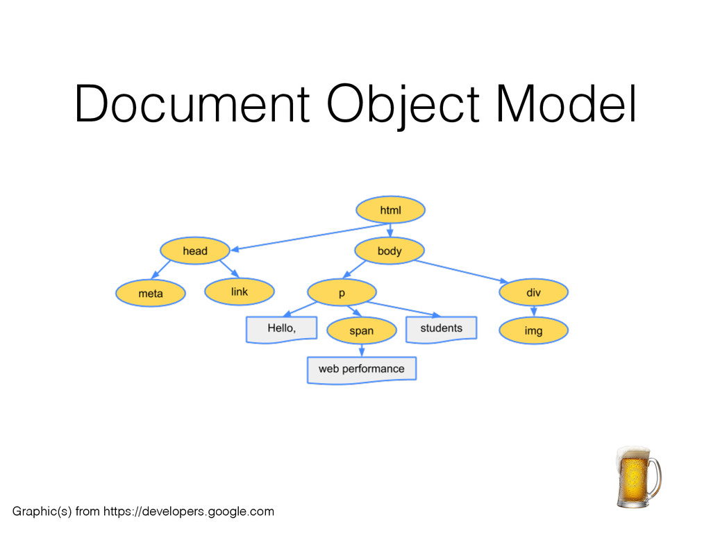 Document Object Model Graphic(s) from https://d...