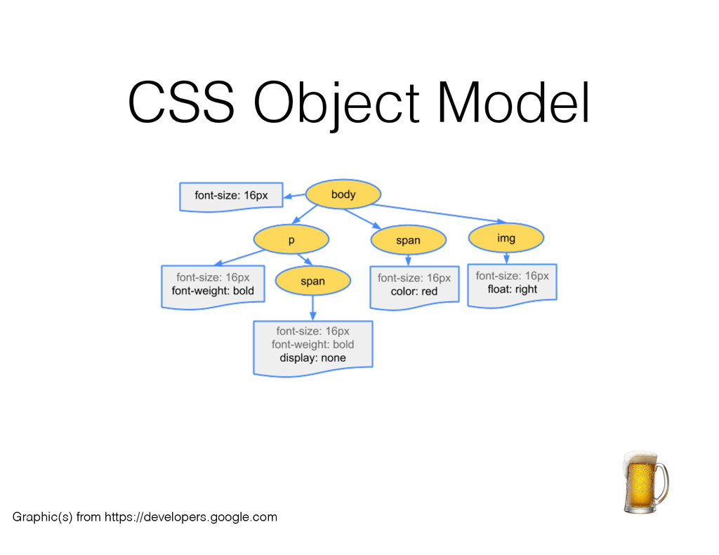 CSS Object Model Graphic(s) from https://develo...