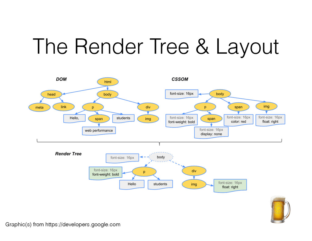 The Render Tree & Layout Graphic(s) from https:...