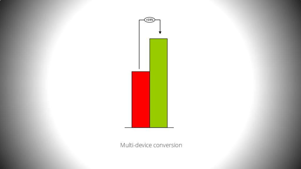 +59% Multi-device conversion