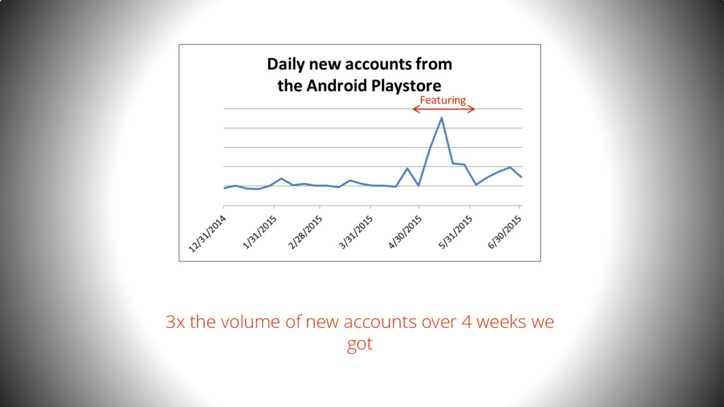 3x the volume of new accounts over 4 weeks we g...