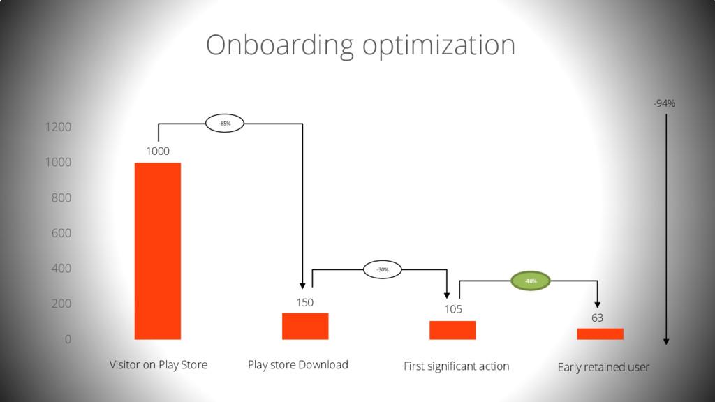 0 200 400 600 800 1000 1200 Onboarding optimiza...