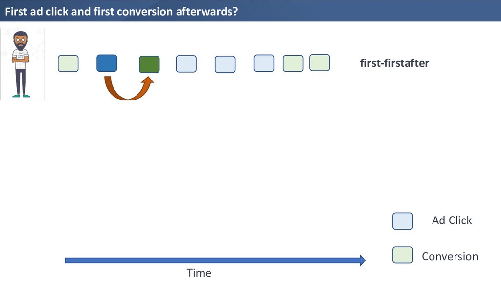 First ad click and first conversion afterwards?...