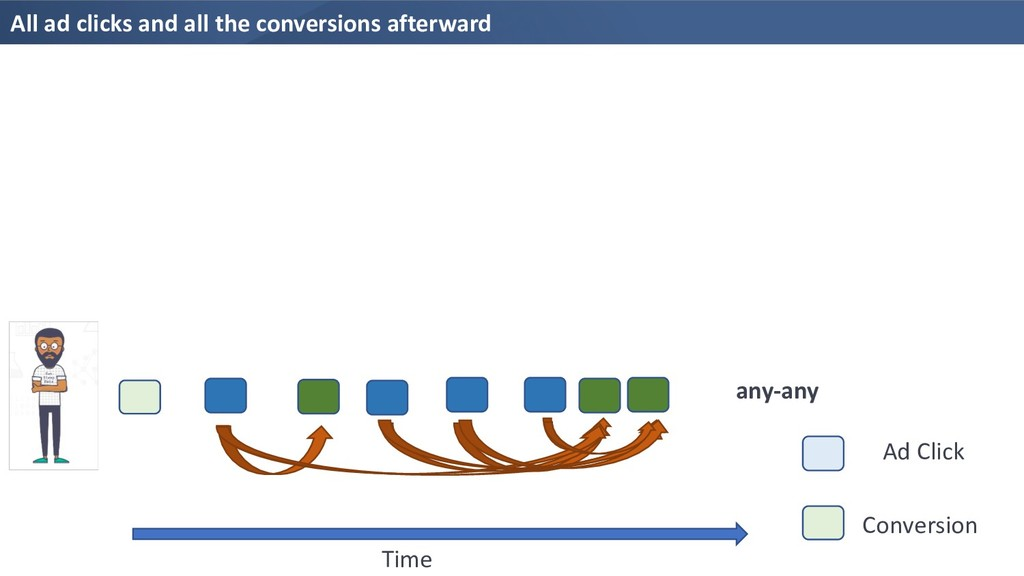 All ad clicks and all the conversions afterward...