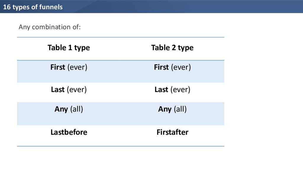 16 types of funnels Table 1 type Table 2 type F...