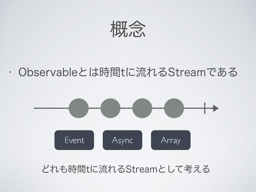 w 0CTFSWBCMFͱؒUʹྲྀΕΔ4USFBNͰ͋Δ ֓೦ Event Array A...