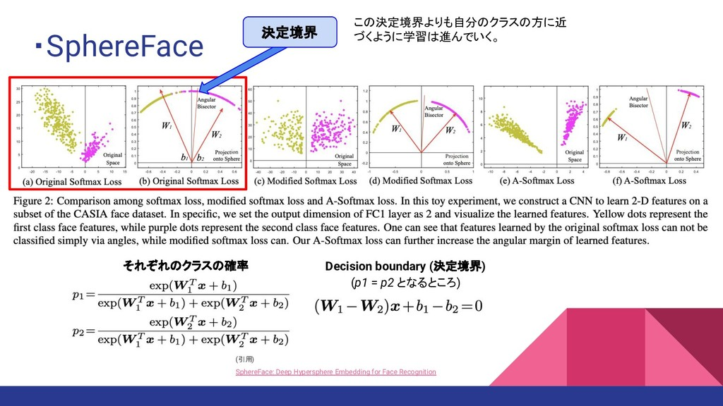 ・SphereFace (引用) SphereFace: Deep Hypersphere E...
