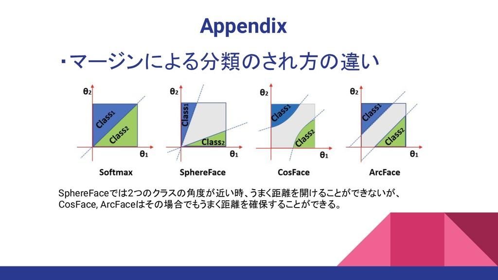 ・マージンによる分類のされ方の違い Appendix SphereFaceでは2つのクラスの角...