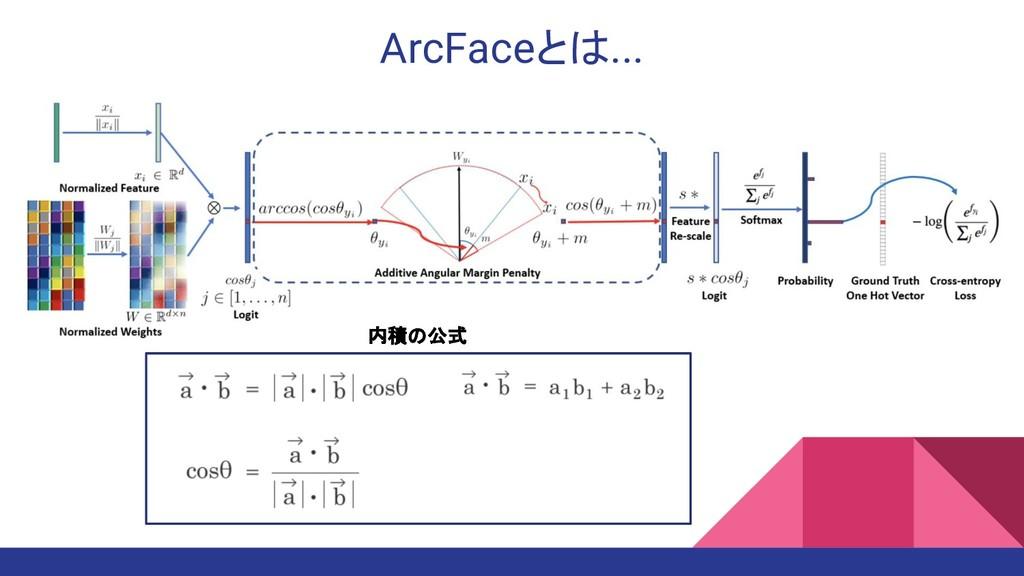 ArcFaceとは... 内積の公式