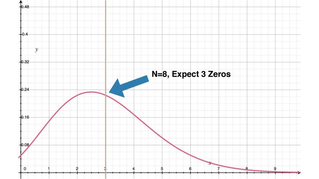 N=8, Expect 3 Zeros