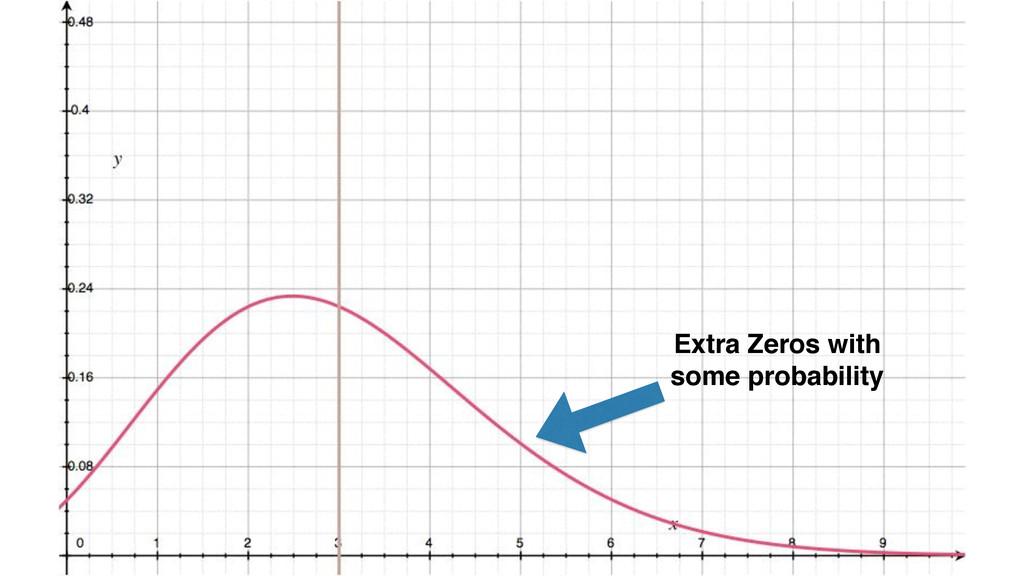 Extra Zeros with! some probability