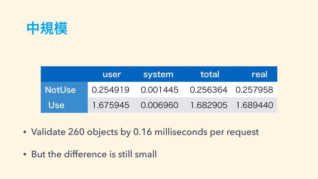 தن • Validate 260 objects by 0.16 milliseconds...