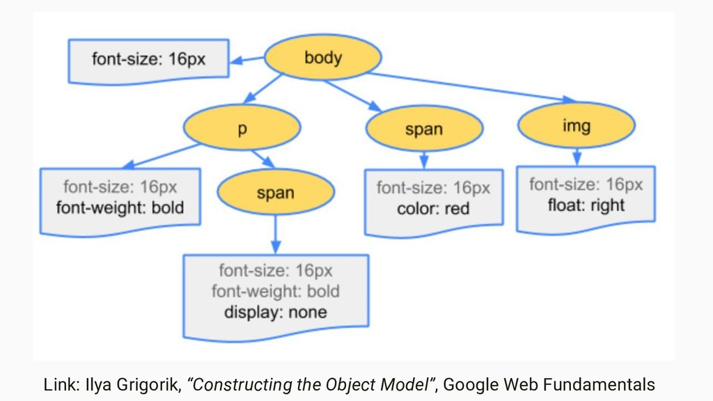 "Link: Ilya Grigorik, ""Constructing the Object M..."
