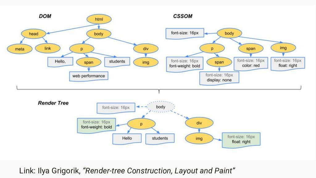 """Link: Ilya Grigorik, """"Render-tree Construction,..."""
