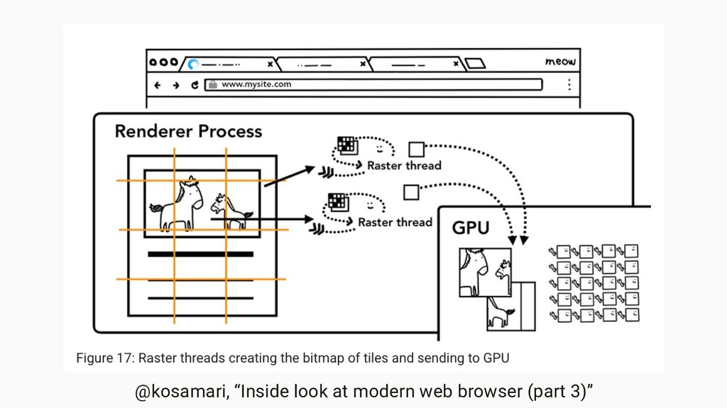 "@kosamari, ""Inside look at modern web browser (..."