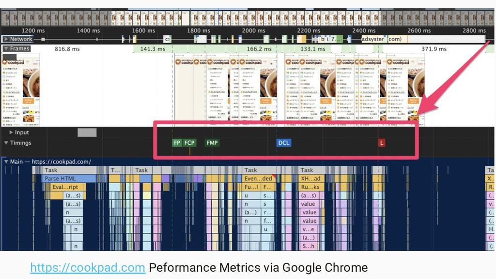 https://cookpad.com Peformance Metrics via Goog...