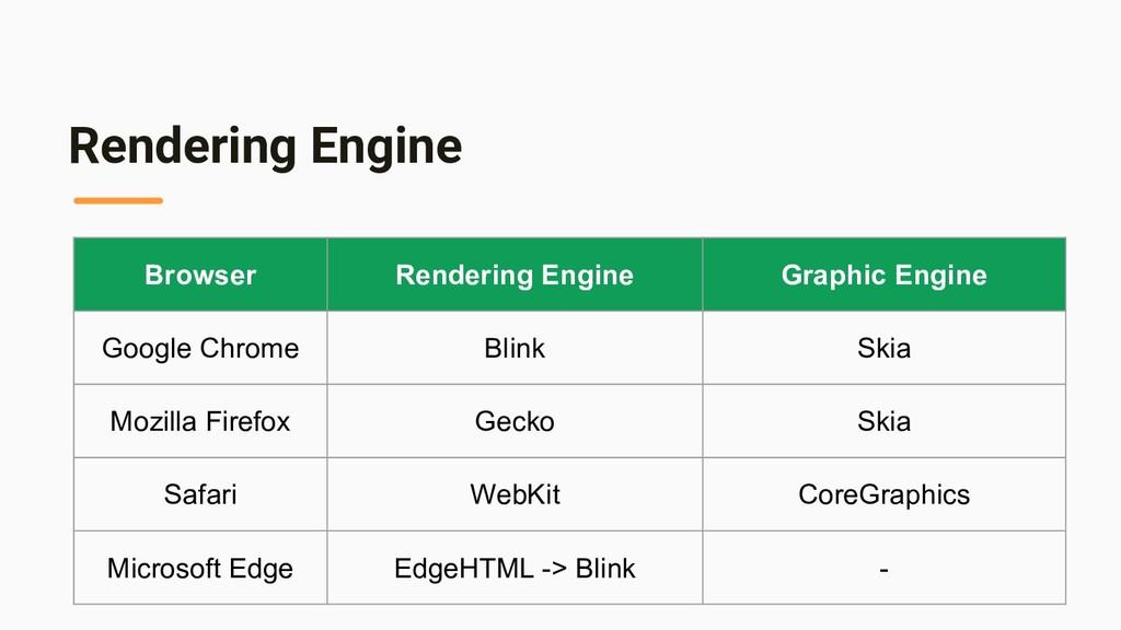 Rendering Engine Browser Rendering Engine Graph...