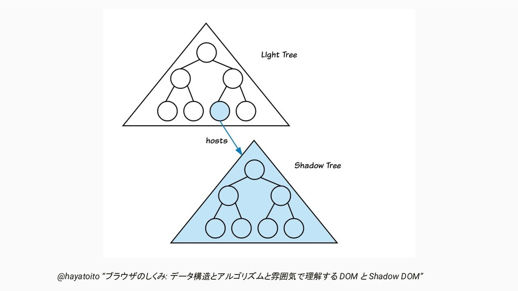 """@hayatoito """"ブラウザのしくみ: データ構造とアルゴリズムと雰囲気で理解する DOM..."""