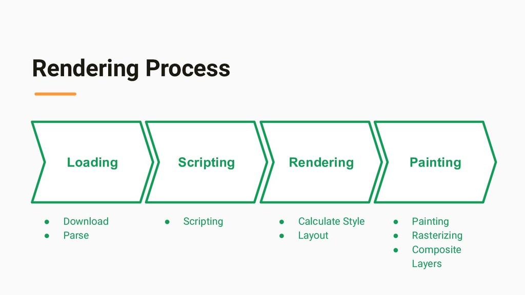 Rendering Process Loading Scripting Rendering P...