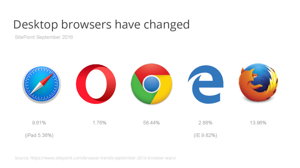 Desktop browsers have changed 2.88% 13.96% 58.4...