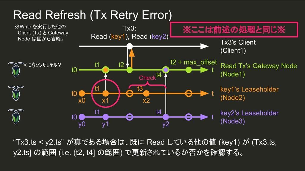 "t4 y2 t1 t1 ""Tx3.ts < y2.ts"" が真である場合は、既に Read し..."