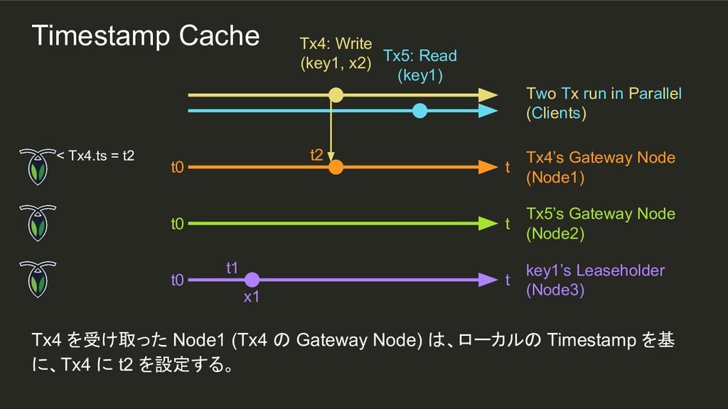 t1 Tx4 を受け取った Node1 (Tx4 の Gateway Node) は、ローカル...