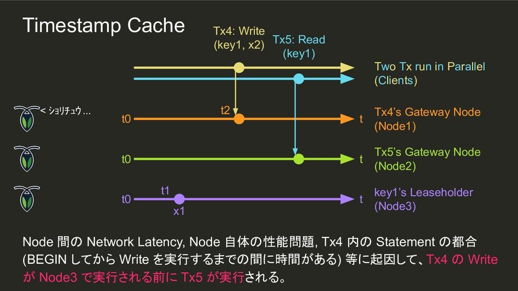 t2 t1 Node 間の Network Latency, Node 自体の性能問題, Tx...