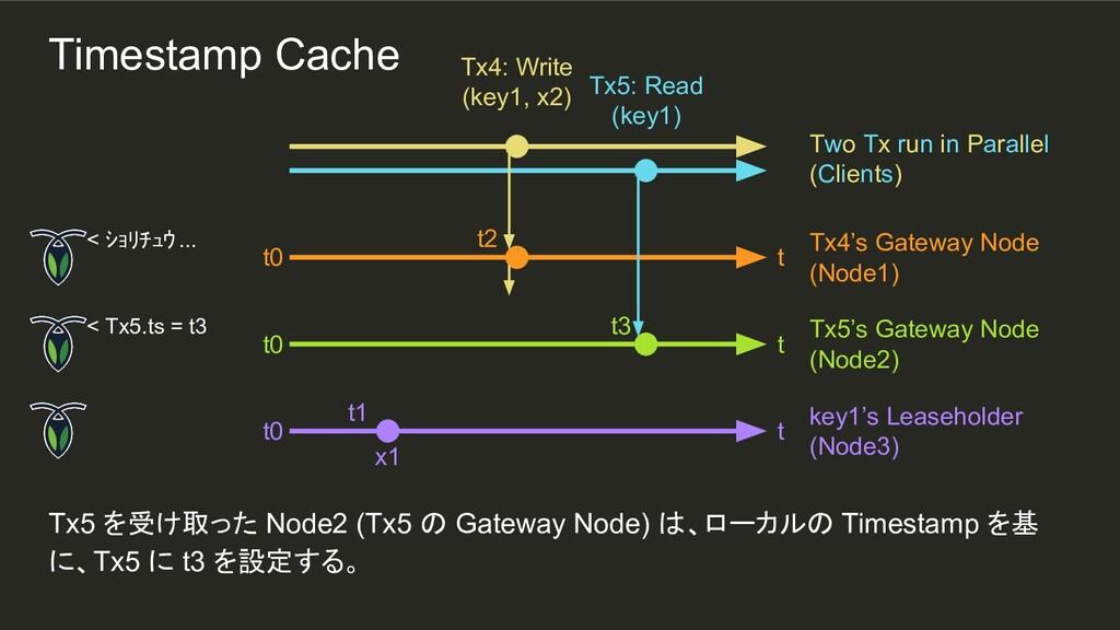 t2 t1 Tx5 を受け取った Node2 (Tx5 の Gateway Node) は、ロ...