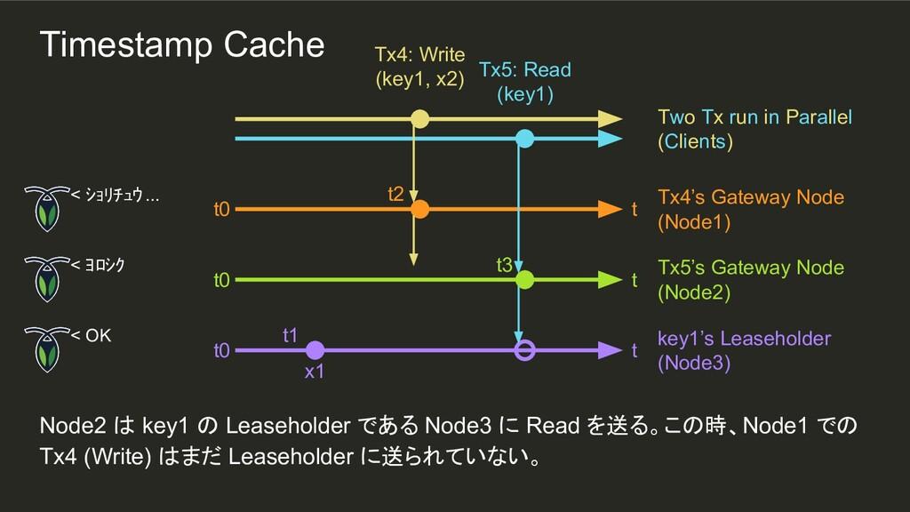 t2 t1 Node2 は key1 の Leaseholder である Node3 に Re...