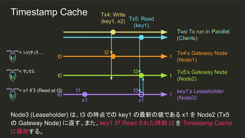 t3 x1 t2 t1 Node3 (Leaseholder) は、t3 の時点での key1...
