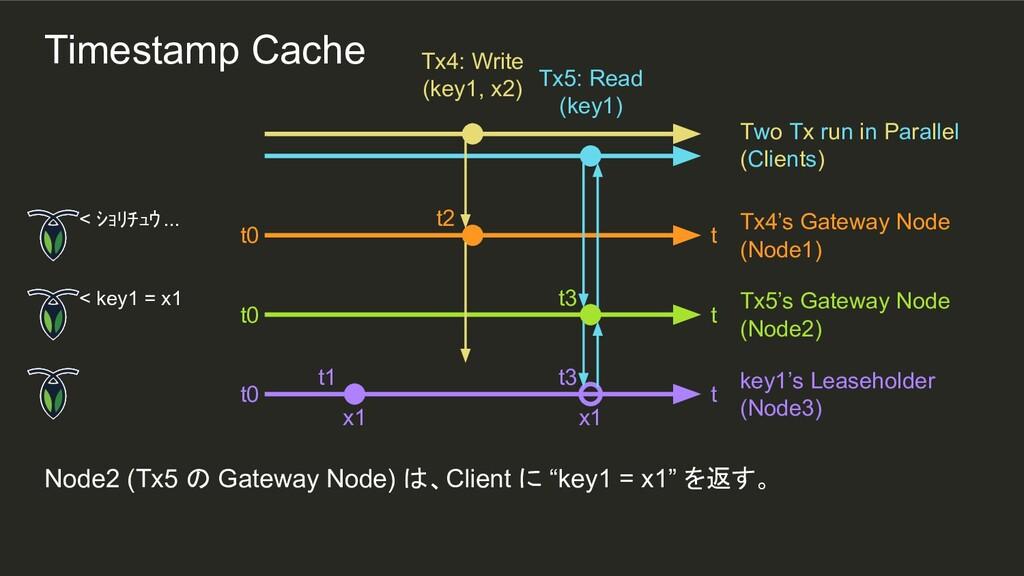 t3 x1 t2 t1 Node2 (Tx5 の Gateway Node) は、Client...