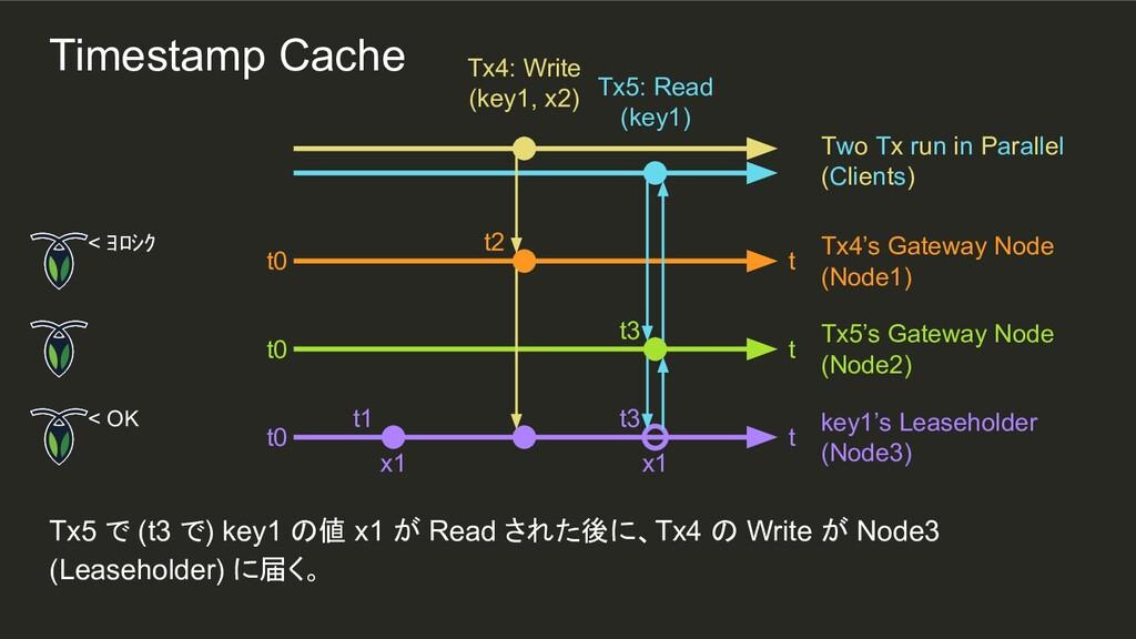 t3 x1 t2 t1 Tx5 で (t3 で) key1 の値 x1 が Read された後...