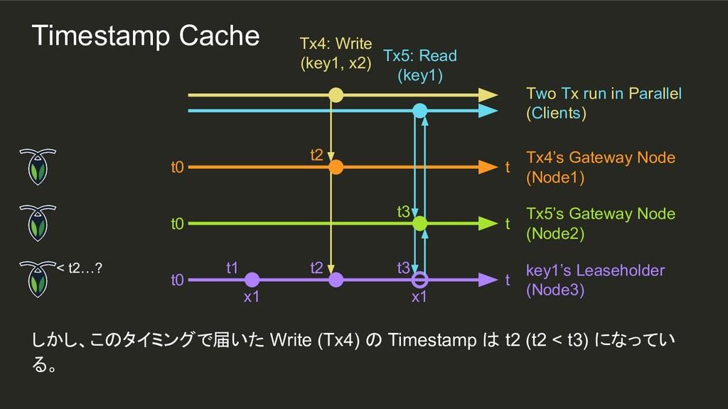 t3 x1 t2 t1 しかし、このタイミングで届いた Write (Tx4) の Times...