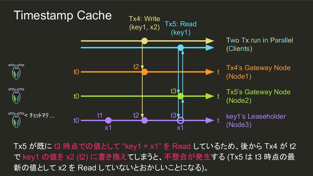 "t3 x1 t2 t1 Tx5 が既に t3 時点での値として ""key1 = x1"" を R..."