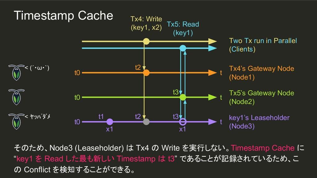 t3 x1 t2 t1 そのため、Node3 (Leaseholder) は Tx4 の Wr...