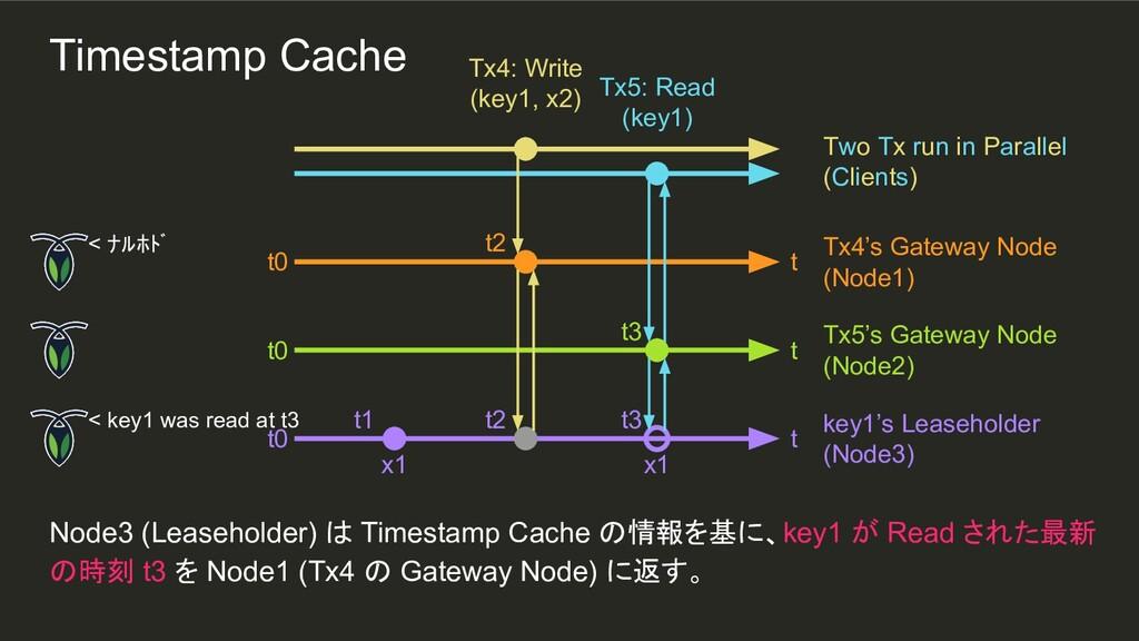 t2 t3 x1 t2 t1 Node3 (Leaseholder) は Timestamp ...