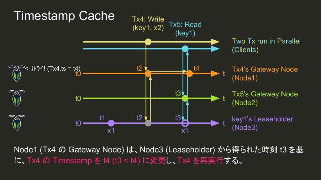 t2 t3 x1 t2 t1 Node1 (Tx4 の Gateway Node) は、Nod...