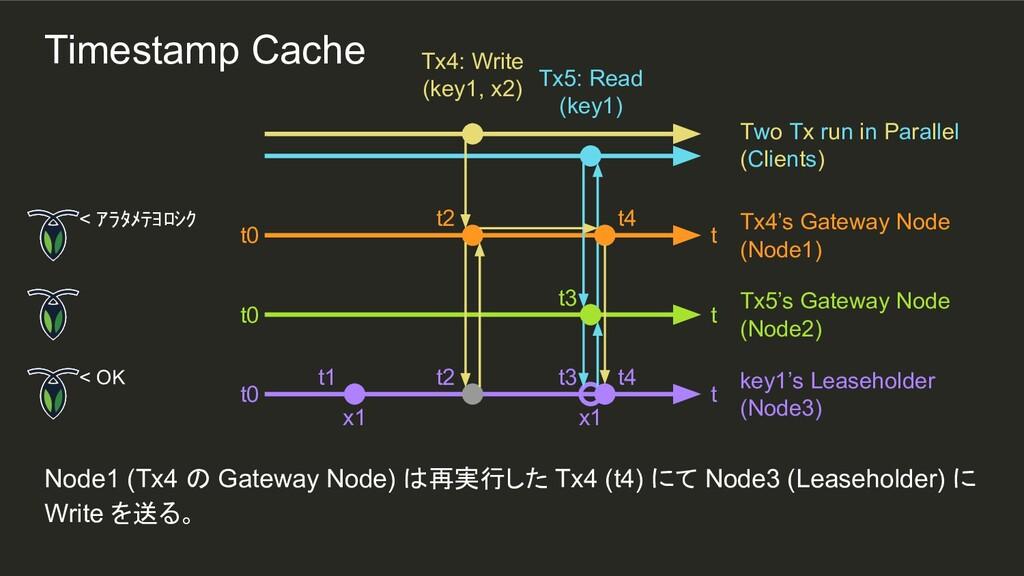 t4 t2 t3 x1 t2 t1 Node1 (Tx4 の Gateway Node) は再...